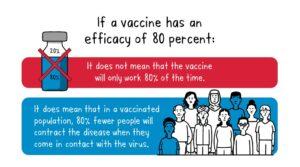 vaccine-efficacy-immunizations